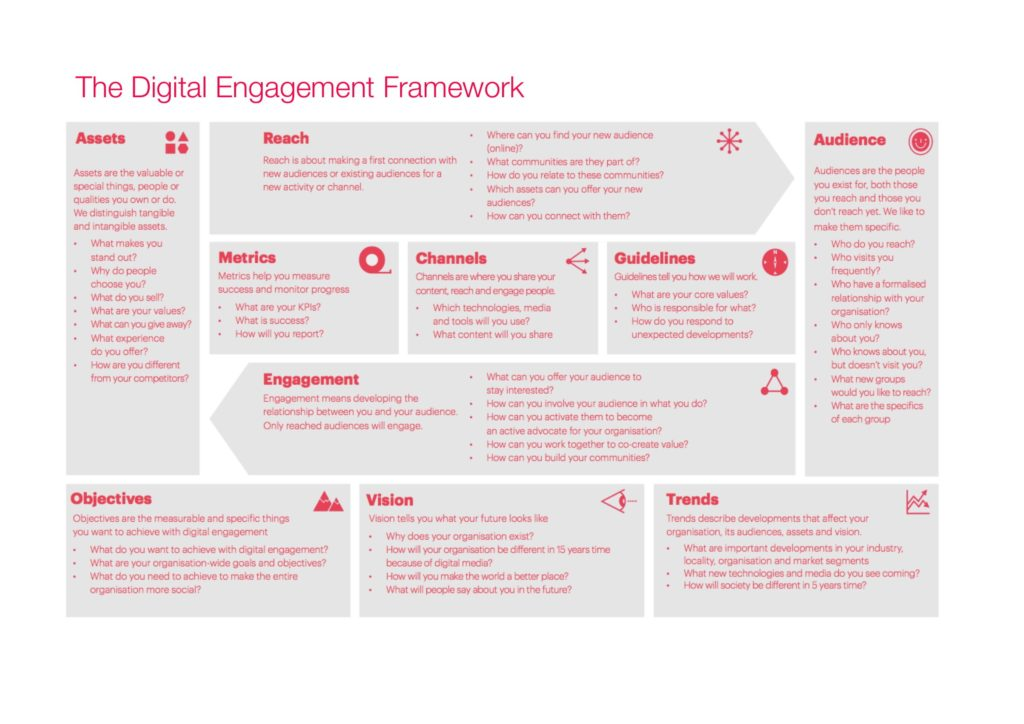 The Digital Engagement Framework designed to support the Principles of Bill C-81.